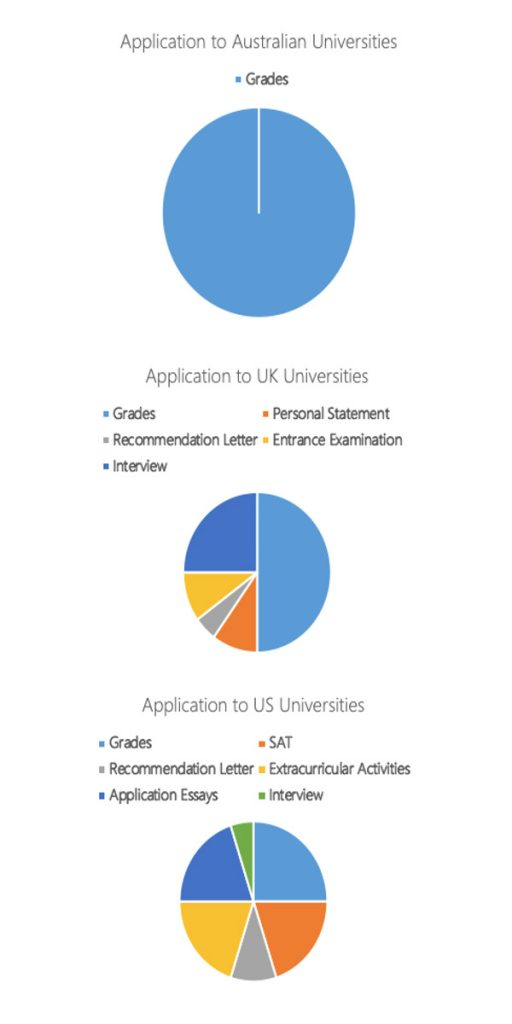 AU-US-UK-College-Application-Work